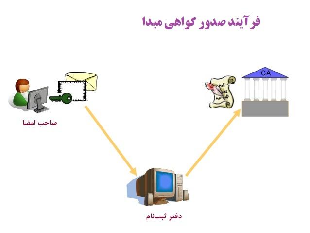 دفتر صدور گواهی مبدا اتاق بازرگانی خرمشهر